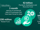 Government outlines further measures worth over €6 billion to support businesses impacted by Covid-19